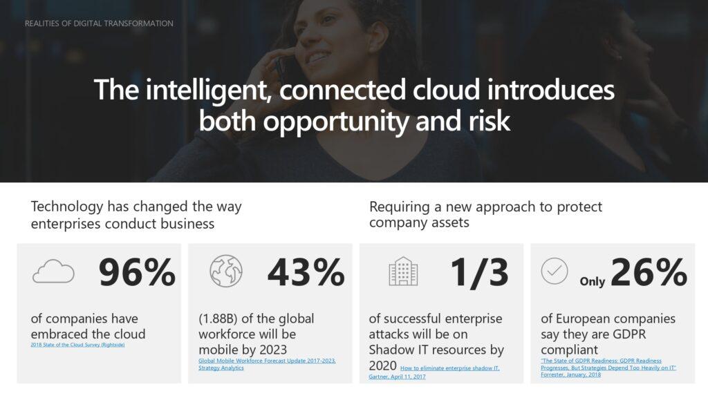 cloud technology secure